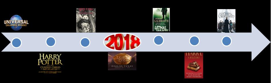 2018leakyyearendtimeline